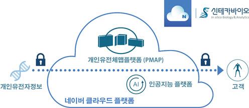 신테카바이오, 네이버 클라우드 플랫폼과 협약 체결